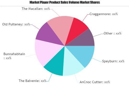 Malt Whisky Market Swot Analysis By Key Players: Speyburn, Ancnoc Cutter, The Balvenie photo