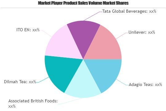 Herbal Tea Market Worth Observing Growth: Adagio Teas, Associated British Foods, Dilmah Tea photo