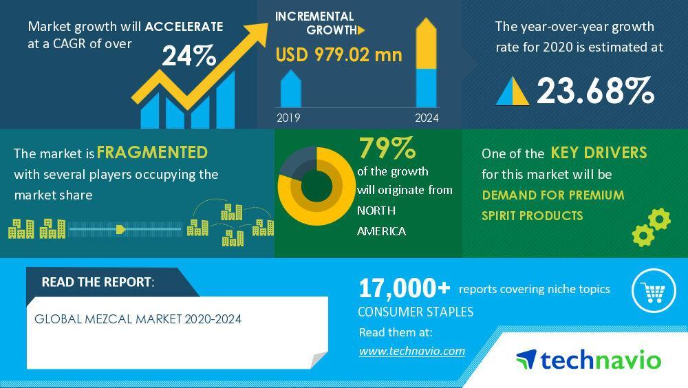 Mezcal Market 2020-2024 photo