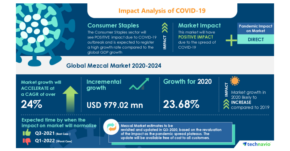 Covid-19: Significant Shift In Strategy Of Global Mezcal Market 2020-2024 photo