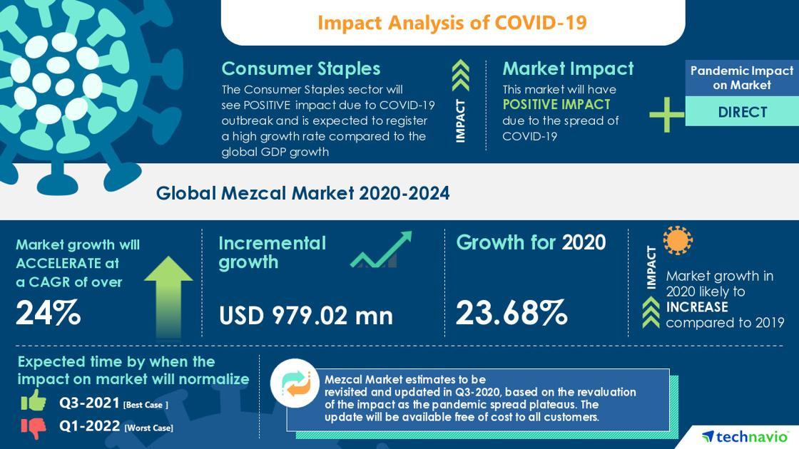 Mezcal Market Analysis Highlights The Impact Of Covid-19 (2020-2024) photo