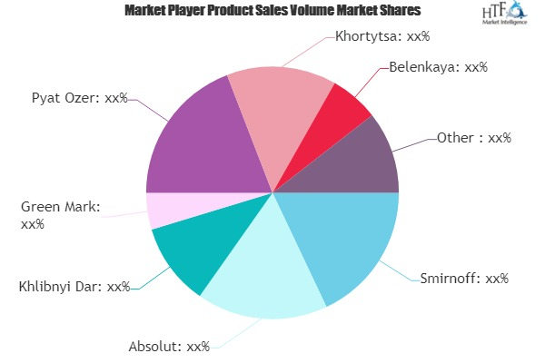 Craft Vodka Market Swot Analysis By Key Players- Smirnoff, Absolut, Khlibnyi Dar – 3w Market News Reports photo