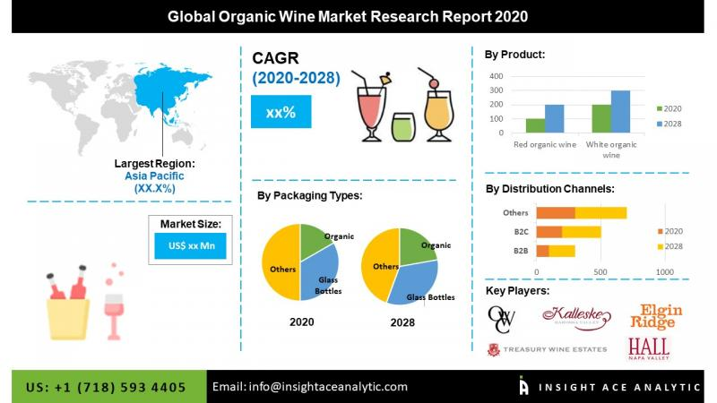 Impact Of Covid 19-global Organic Wine Reporting Market To Record An Exponential Cagr By 2028: Avondale, Elgin Ridge Wines,the Organic Wine Company, Bronco Wine Company, King Estate Winery, Grgich Hills Estate. photo