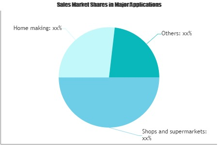 Yogurt Drinks Market Increasing Demand With Key Players Tine Sa., Lactalis Group, Theo Müller, Yili Group – Daily Research Chronicles photo
