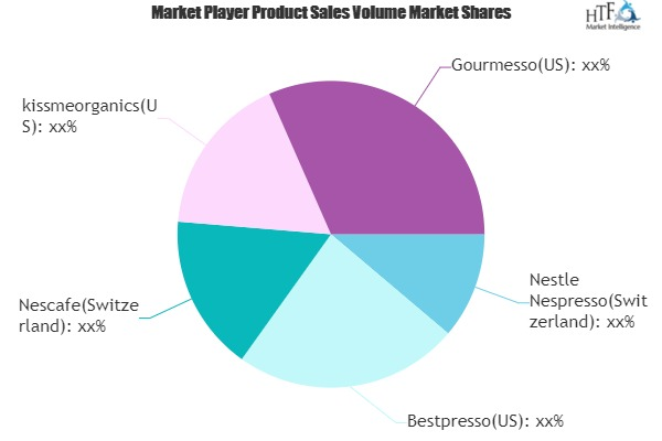 Coffee Capsules Market Seeking Excellent Growth photo