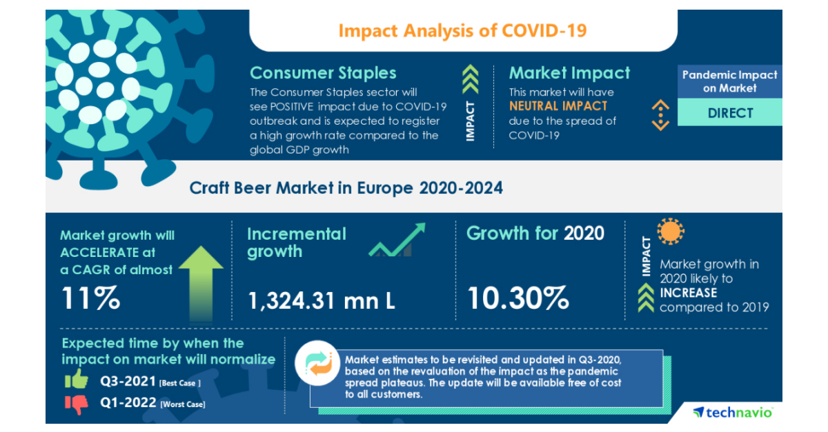 Covid-19 Impact & Recovery Analysis photo