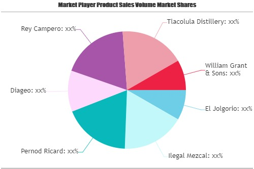 Mezcal Market To Eyewitness Massive Growth By 2026 photo