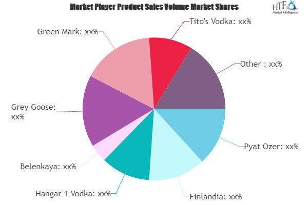 Craft Vodka Market Worth Observing Growth photo