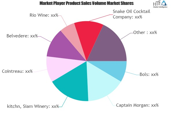 Ready-to-drink Cocktails Market To Witness Huge Growth By 2026 photo