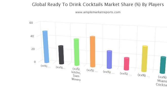 Readytodrink Cocktails Market To Witness Stunning Growth Worldwide With Bols, Captain Morgan, Kitchn, Siam Winery, Cointreau, Belvedere, Rio Wine photo