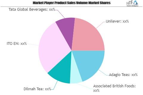 Herbal Tea Market Worth Observing Growth: Adagio Teas, Associated British Foods, Dilmah Tea – Cheshire Media photo
