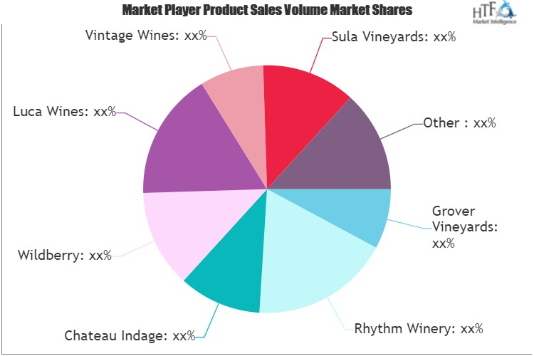 Fruit Wine Market Is Thriving Worldwide With Rhythm Winery, Chateau Indage, Wildberry – Factory Gate photo