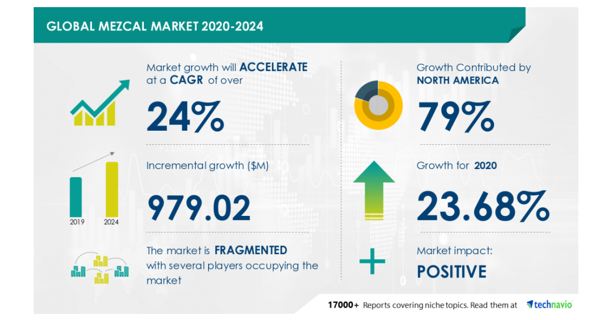 Insights On The Global Mezcal Market 2020-2024: Covid-19 Analysis, Drivers, Restraints, Opportunities, And Threats photo