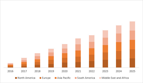 Rose Wine Market 2020-2029 : Covid-19 Impact Analysis photo