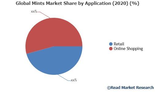 Mints Market Swot Analysis Including Key Players Nestle, Wm Wrigley Jr, Cadbury Schweppes, Ferrero Rocher, Sweetlife, Ricola, Fisherman's Friend, Cgan – Neighborwebsj photo
