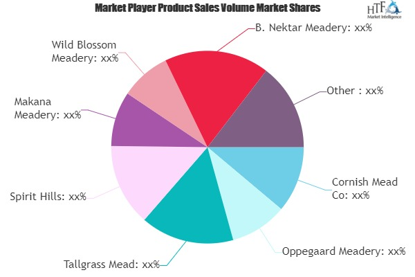 Mead Beverages Market Is Estimated To Experience A Notable Rise In The Coming Years – The Pinstripe Empire photo