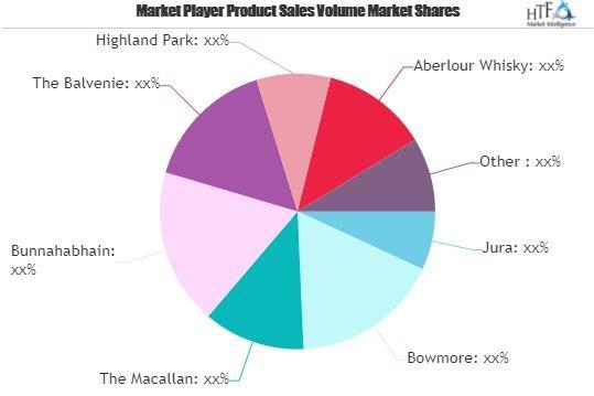 Malt Whisky Market To Witness Huge Growth photo