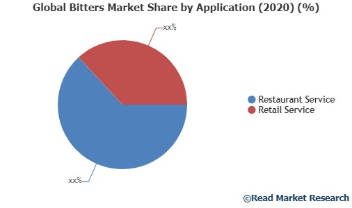 Growth Of Bitters Market In Global Industry: Overview, Size And Share 2020-2027 photo