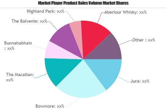 Malt Whisky Market : New Growth Opportunities 2026 photo