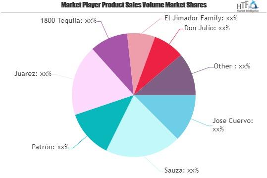 Tequila Market Worth Observing Growth: Jose Cuervo, Sauza, Patrón – Neighborwebsj photo