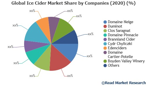 Ice Cider Market Detailed Industry Report Analysis 2020-2027 – South Florida Theater Review photo