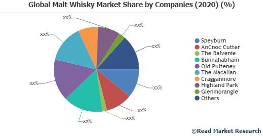 Malt Whisky Market To Witness Astonishing Growth With Key Players photo