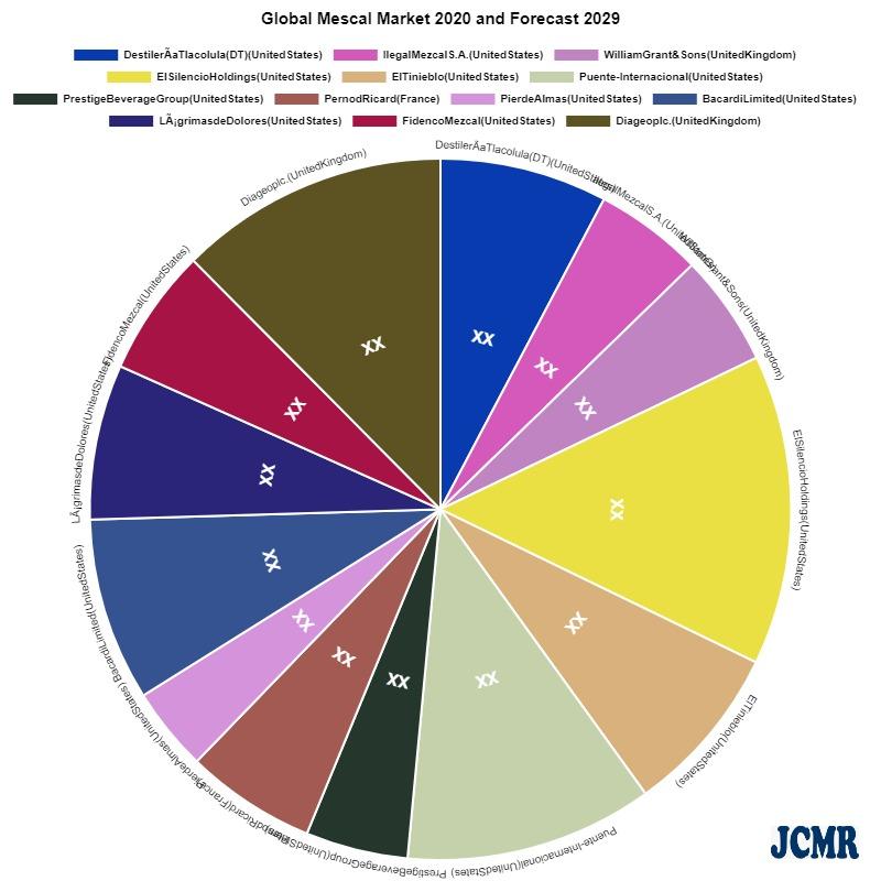 Mescal Market – Major Technology Giants In Buzz Again photo