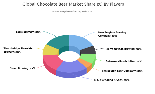 Chocolate Beer Market Update 2021 – Full Steam Ahead – The Bisouv Network photo
