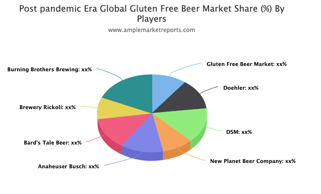 Glutenfree Beer Market Demonstrates A Spectacular Growth By 2026 photo